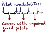 2 x number of teams = number of pilots + odd pilot + Fixed pilots