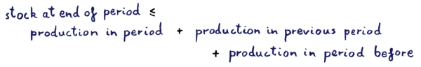 stock at end of period <= production in period + previous period + period before