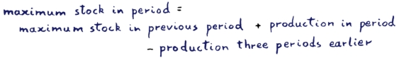 maximum stock in period = maximum stock previous + production in period - production 3 periods before